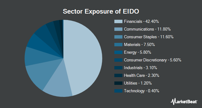Sector Exposure of iShares MSCI Indons Invstbl Mrkt Indx Fd (NYSEARCA:EIDO)
