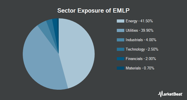 Sector Exposure of First Trust North American Energy Infrastructure Fund (NYSEARCA:EMLP)
