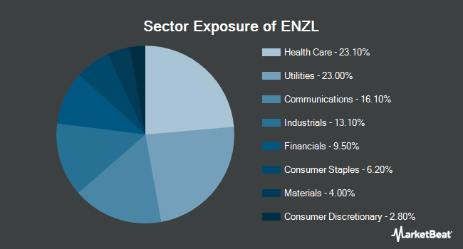 Sector Exposure of iShares MSCI New Zealand ETF (NYSEARCA:ENZL)