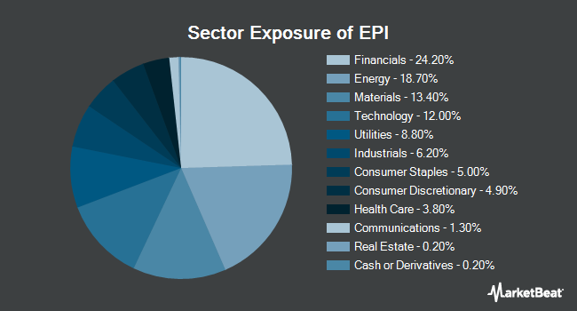 Sector Exposure of WisdomTree India Earnings Fund (NYSEARCA:EPI)
