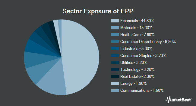 Sector Exposure of iShares MSCI Pacific ex Japan ETF (NYSEARCA:EPP)