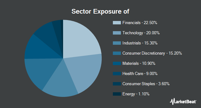 Sector Exposure of Invesco S&P MidCap Quality ETF (NYSEARCA:EQWM)