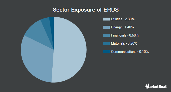Sector Exposure of iShares MSCI Russia ETF (NYSEARCA:ERUS)