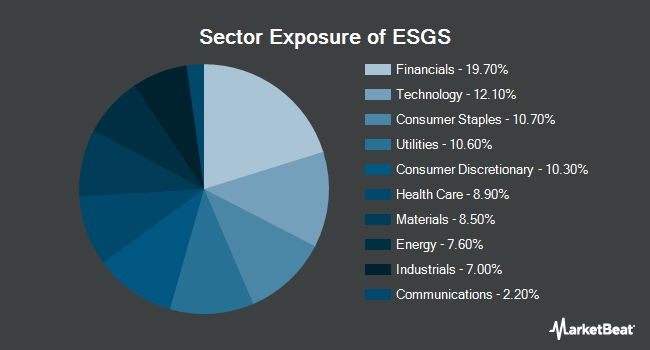 Sector Exposure of Columbia Sustainable U.S. Equity Income ETF (NYSEARCA:ESGS)