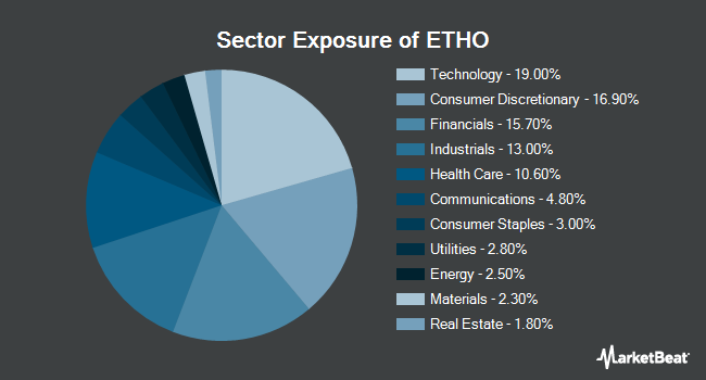 Sector Exposure of Etho Climate Leadership US ETF (NYSEARCA:ETHO)