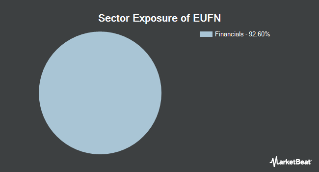 Sector Exposure of iShares MSCI Europe Financials ETF (NYSEARCA:EUFN)