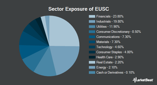 Sector Exposure of WisdomTree Europe Hedged SmallCap Equity Fund (NYSEARCA:EUSC)