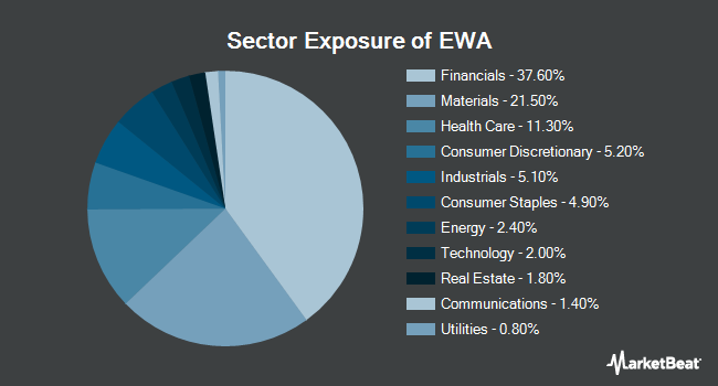 Sector Exposure of iShares MSCI Australia ETF (NYSEARCA:EWA)