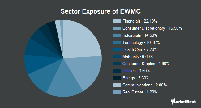 Sector Exposure of Invesco S&P MidCap 400 Equal Weight ETF (NYSEARCA:EWMC)