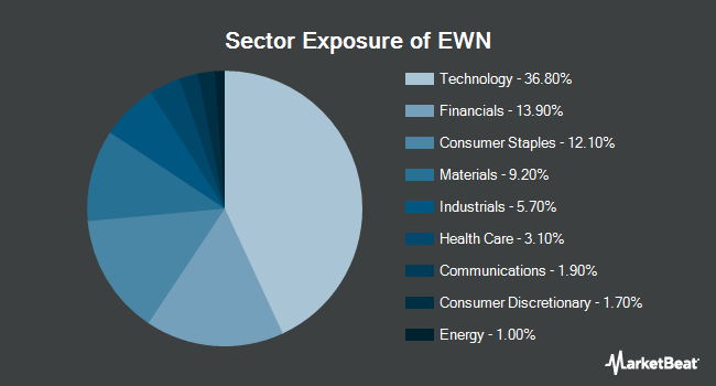 Sector Exposure of iShares MSCI Netherlands ETF (NYSEARCA:EWN)