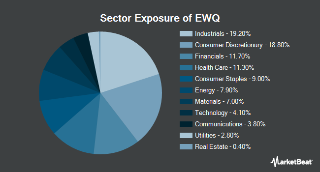 Sector Exposure of iShares MSCI France ETF (NYSEARCA:EWQ)