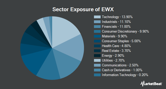 Sector Exposure of SPDR S&P Emerging Markets SmallCap ETF (NYSEARCA:EWX)