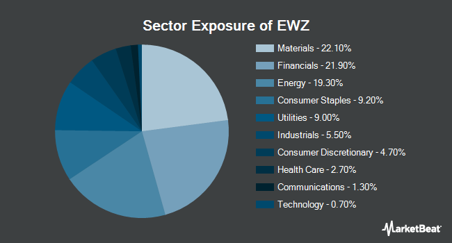 Sector Exposure of iShares MSCI Brazil ETF (NYSEARCA:EWZ)