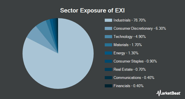 Sector Exposure of iShares Global Industrials ETF (NYSEARCA:EXI)