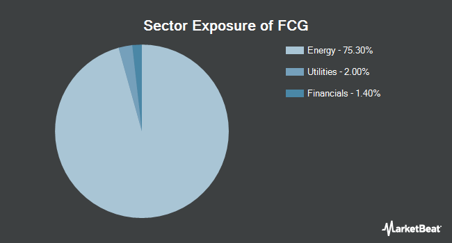 Sector Exposure of First Trust Natural Gas ETF (NYSEARCA:FCG)