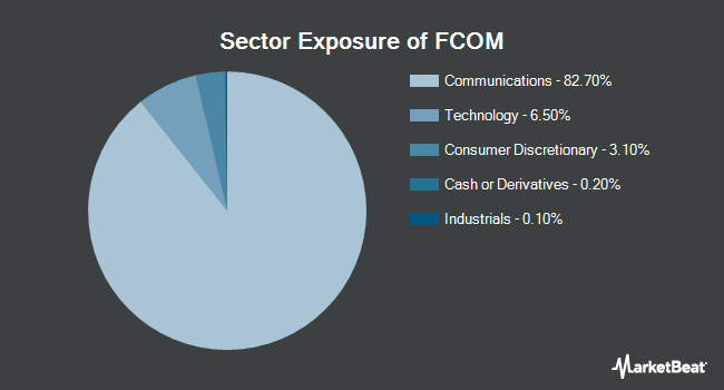 Sector Exposure of Fidelity MSCI Telecommunication Services Index ETF (NYSEARCA:FCOM)