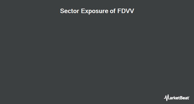 Sector Exposure of Fidelity Core Dividend ETF (NYSEARCA:FDVV)
