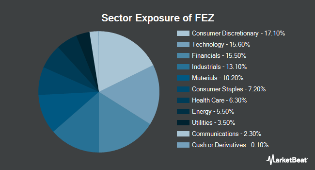 Sector Exposure of SPDR EURO STOXX 50 ETF (NYSEARCA:FEZ)