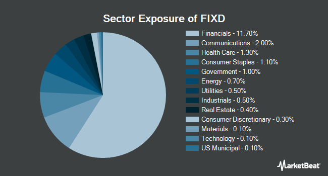 Sector Exposure of First Trust TCW Opportunistic Fixed Income ETF (NYSEARCA:FIXD)