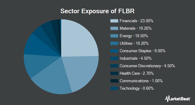Sector Exposure of Franklin FTSE Brazil ETF (NYSEARCA:FLBR)