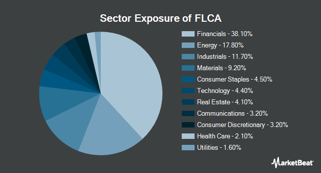 Sector Exposure of Franklin FTSE Canada ETF (NYSEARCA:FLCA)