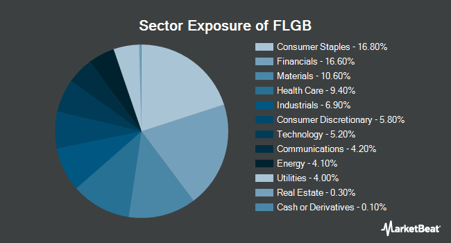 Sector Exposure of Franklin FTSE United Kingdom ETF (NYSEARCA:FLGB)