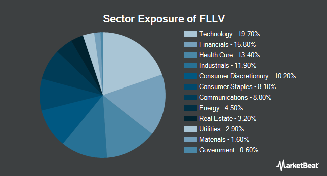 Sector Exposure of Franklin Liberty U.S. Low Volatility ETF (NYSEARCA:FLLV)