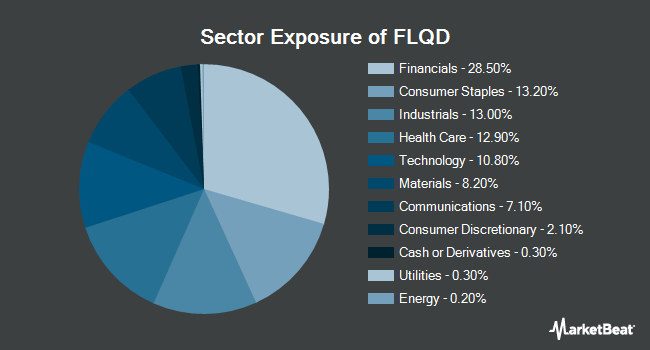 Sector Exposure of Franklin LibertyQ Global Dividend ETF (NYSEARCA:FLQD)