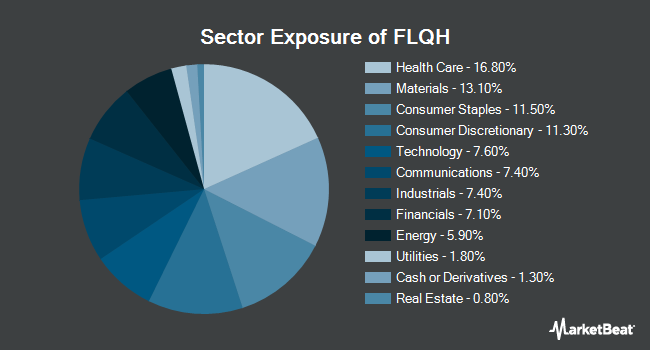 Sector Exposure of Franklin LibertyQ International Equity Hedged ETF (NYSEARCA:FLQH)