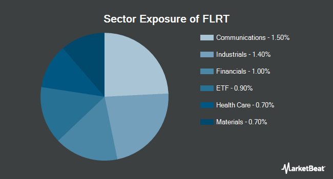 Sector Exposure of Pacific Asset Enhanced Floating Rate ETF (NYSEARCA:FLRT)