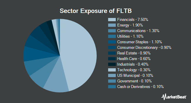 Sector Exposure of Fidelity Limited Term Bond ETF (NYSEARCA:FLTB)
