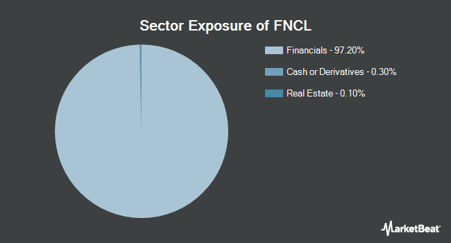 Sector Exposure of Fidelity MSCI Financials Index ETF (NYSEARCA:FNCL)