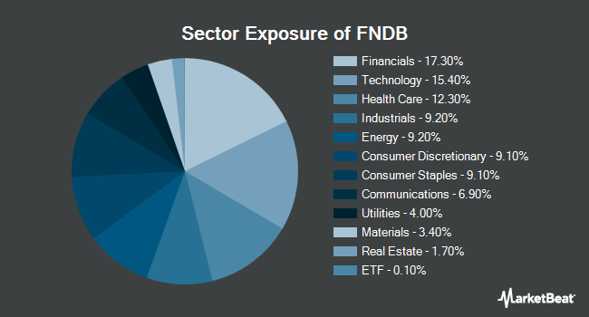 Sector Exposure of Schwab Fundamental U.S. Broad Market Index ETF (NYSEARCA:FNDB)