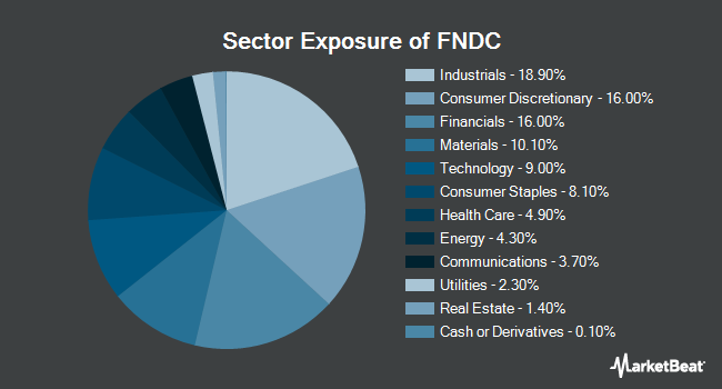 Sector Exposure of Schwab Fundamental International Small Cap Company index (NYSEARCA:FNDC)