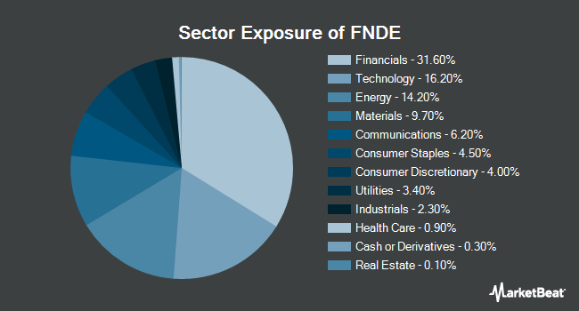 Sector Exposure of Schwab Fundamental Emerging Markets Large Company Index ETF (NYSEARCA:FNDE)