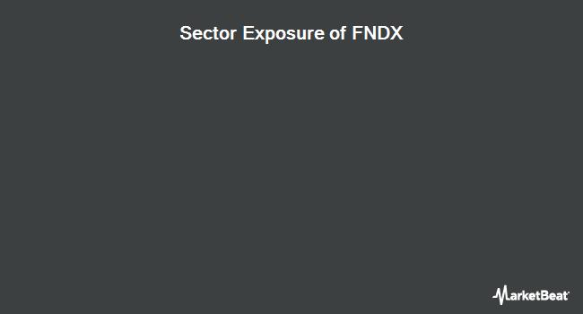 Sector Exposure of Schwab Fundamental U.S. Large Company Index (NYSEARCA:FNDX)