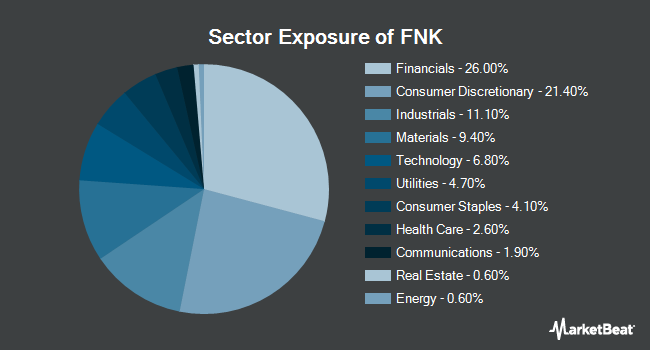 Sector Exposure of First Trust Mid Cap Value AlphaDEX Fund (NYSEARCA:FNK)