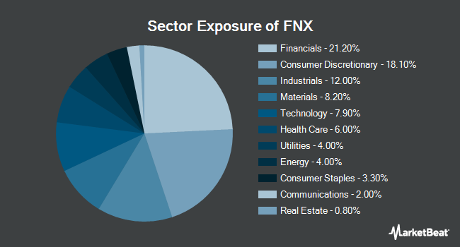 Sector Exposure of First Trust Mid Cap Core AlphaDEX Fund (NYSEARCA:FNX)