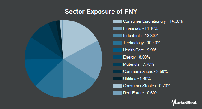 Sector Exposure of First Trust Mid Cap Growth AlphaDEX Fund (NYSEARCA:FNY)