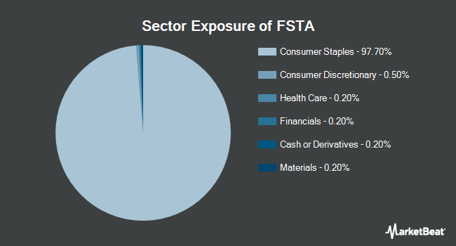 Sector Exposure of Fidelity MSCI Consumer Staples Index ETF (NYSEARCA:FSTA)