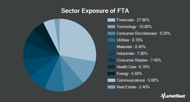 Sector Exposure of First Trust Large Cap Value AlphaDEX Fund (NYSEARCA:FTA)