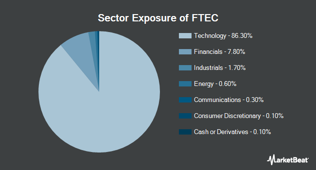 Sector Exposure of Fidelity MSCI Information Technology Index ETF (NYSEARCA:FTEC)