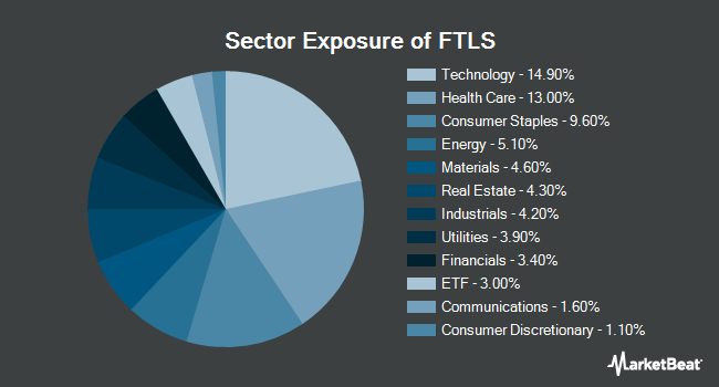 Sector Exposure of First Trust Long/Short Equity ETF (NYSEARCA:FTLS)