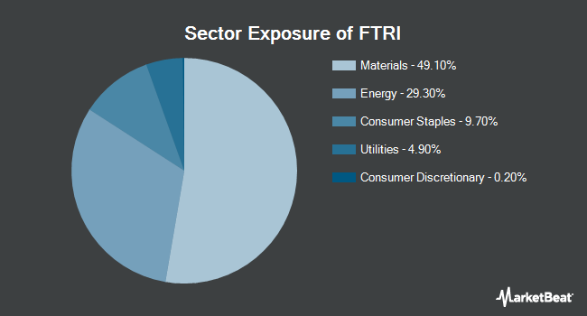 Sector Exposure of First Trust Indxx Global Natural Resources Income ETF (NYSEARCA:FTRI)
