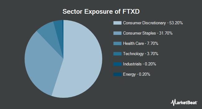 Sector Exposure of First Trust Nasdaq Retail ETF (NYSEARCA:FTXD)