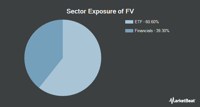 Sector Exposure of First Trust Dorsey Wright Focus 5 ETF (NYSEARCA:FV)
