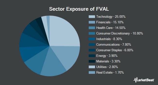 Sector Exposure of Fidelity Value Factor ETF (NYSEARCA:FVAL)