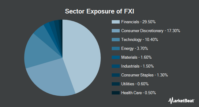 Sector Exposure of iShares China Large-Cap ETF (NYSEARCA:FXI)