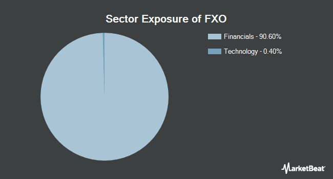 Sector Exposure of First Trust Financial AlphaDEX Fund (NYSEARCA:FXO)