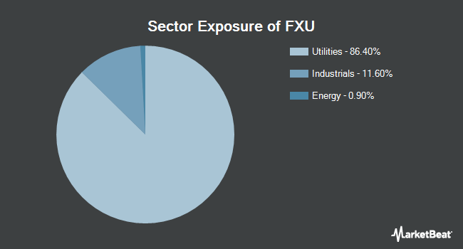 Sector Exposure of First Trust Utilities AlphaDEX Fund (NYSEARCA:FXU)